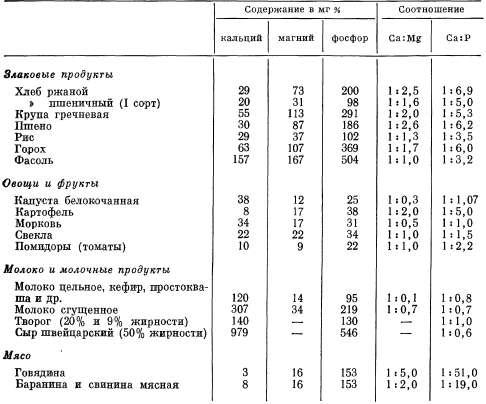В каких продуктах много кальция и магния для беременных 121